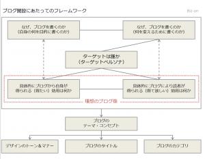 blog_framework01